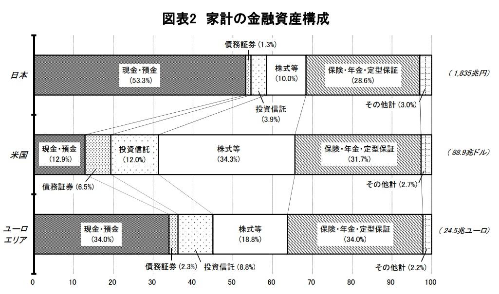 資金循環の日米欧比較の図